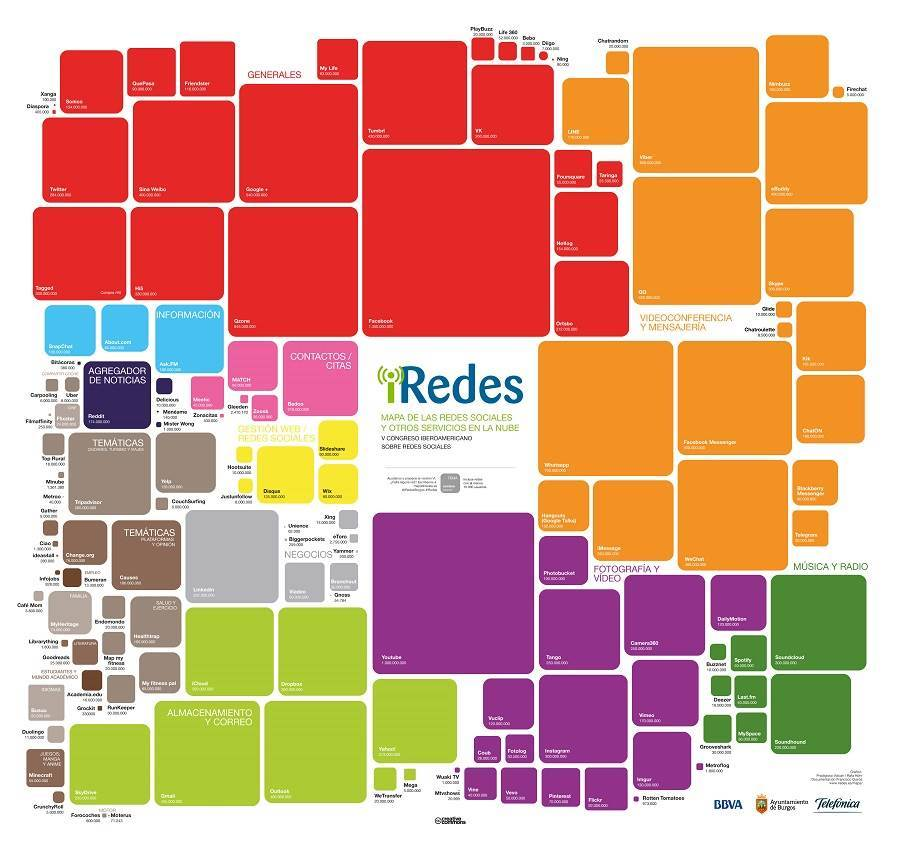 mapa redes